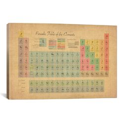 'Periodic Table of the Elements III' by Michael Tompsett Textual Art on Canvas