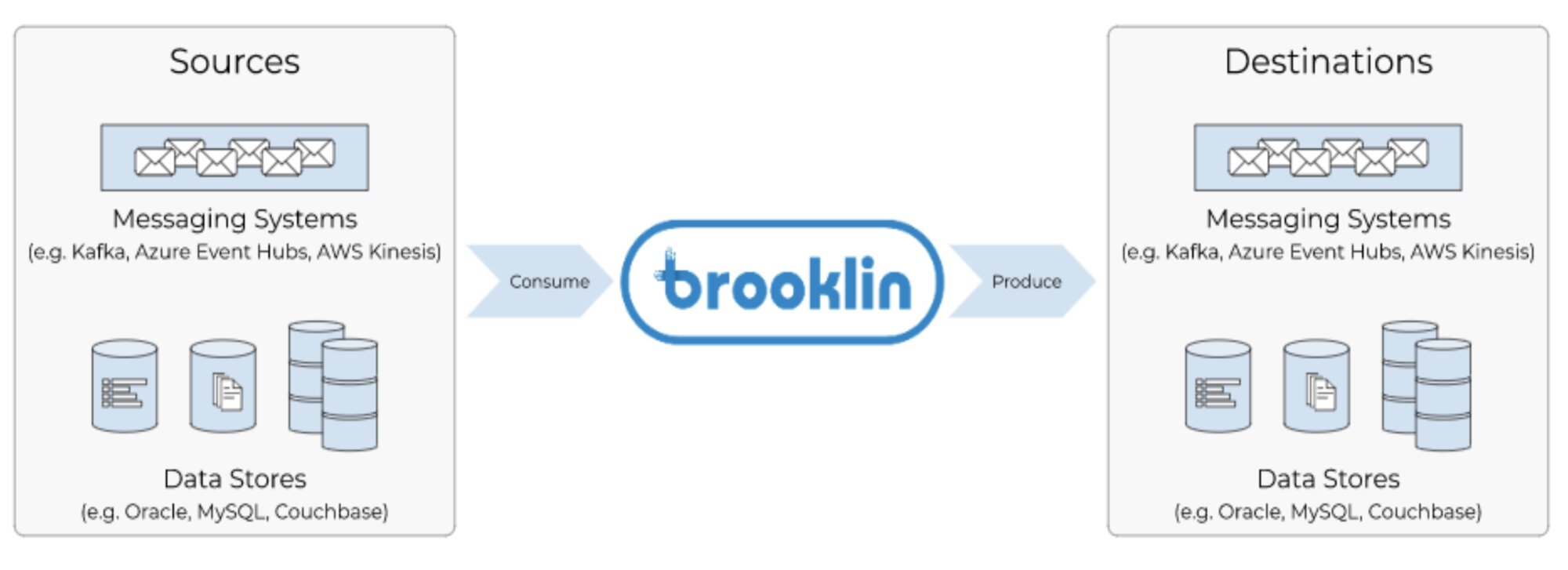 Figure 3: Brooklin high-level diagram