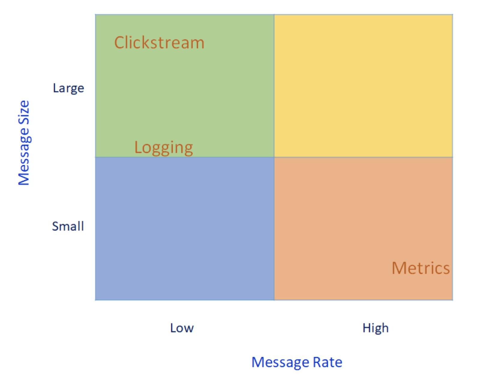 Figure 5: 2X2 load profile matrix of Logging, Metrics, Clickstream workloads